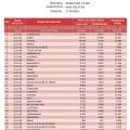 Data Agregat Penduduk Nisel per kecamatan | SM