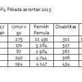 Rekap Hasil Analisis DP4 Pilkada Serentak 2015 | NS1