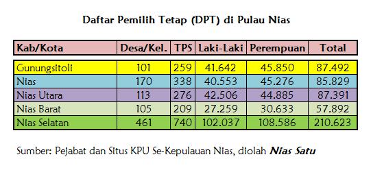 Data DPT di Pulau Nias pada Pilkada Serentak 2015 | Nias Satu