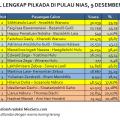 Hasil lengkap Pilkada Nias 9 Desember 2015