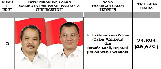 Kutipan surat KPU Kota Gunungsitoli | NS