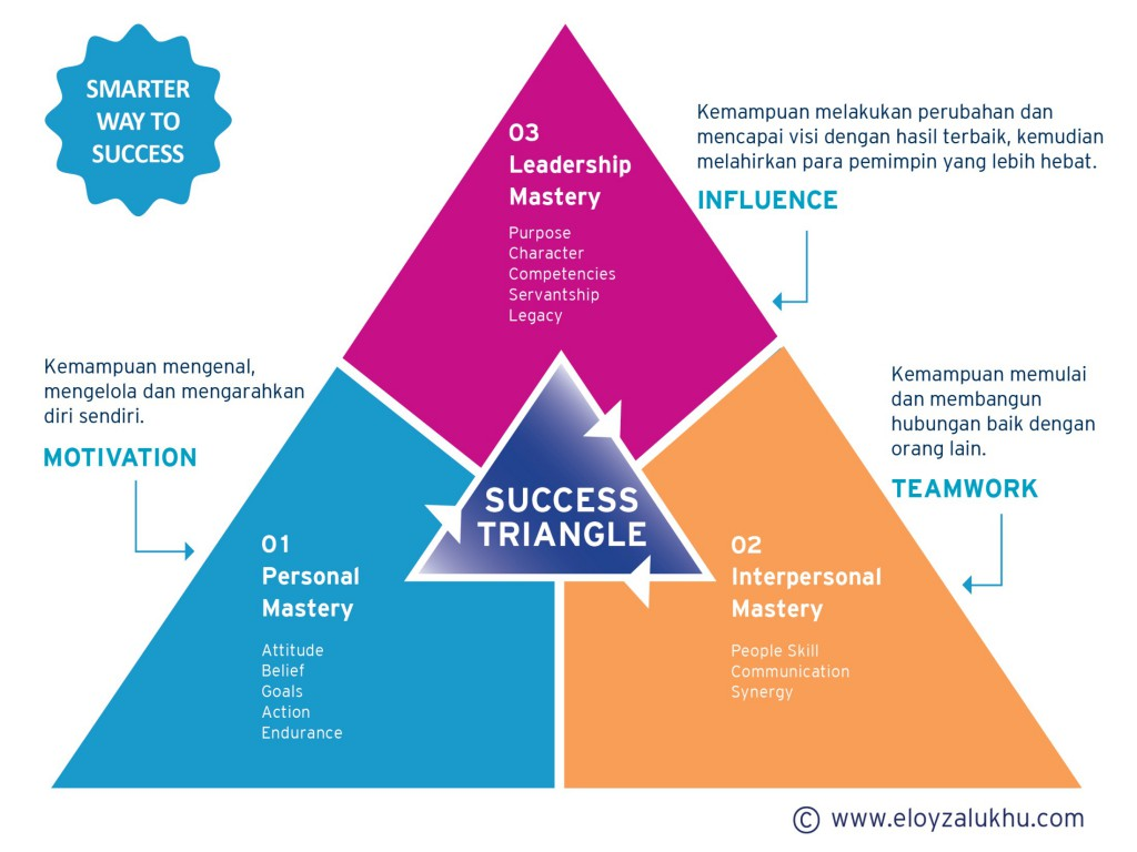 Success Triangle | Eloy Zalukhu
